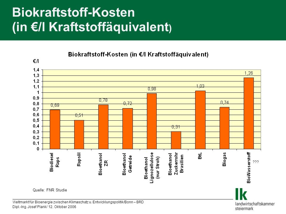 Biokraftstoff-Kosten (in €/l Kraftstoffäquivalent)