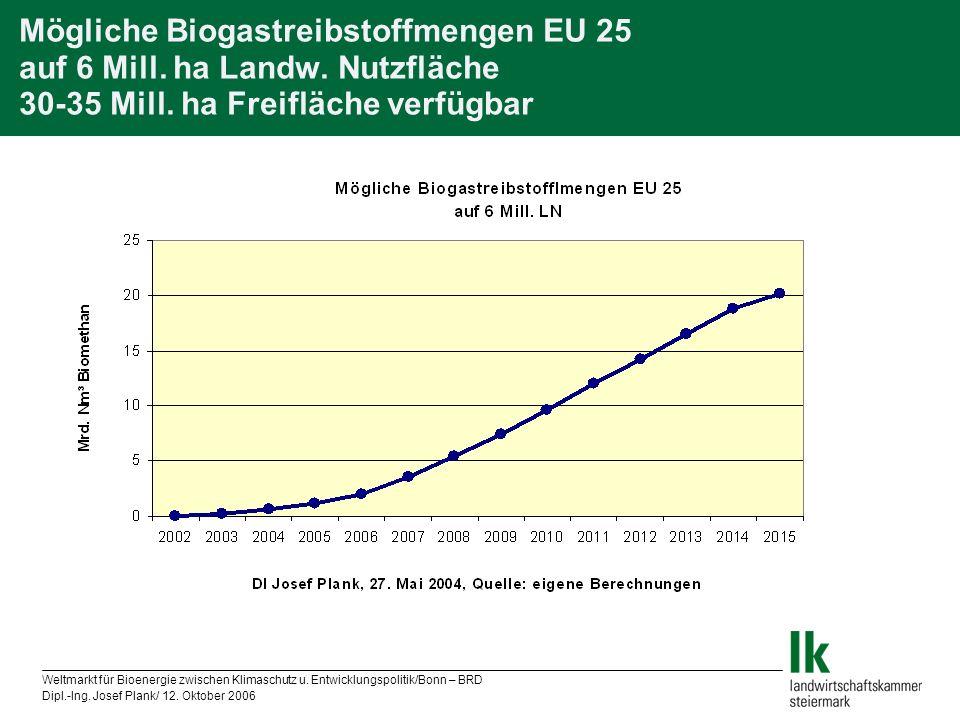 Mögliche Biogastreibstoffmengen EU 25 auf 6 Mill. ha Landw