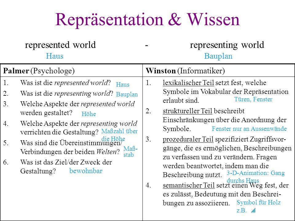 Repräsentation & Wissen