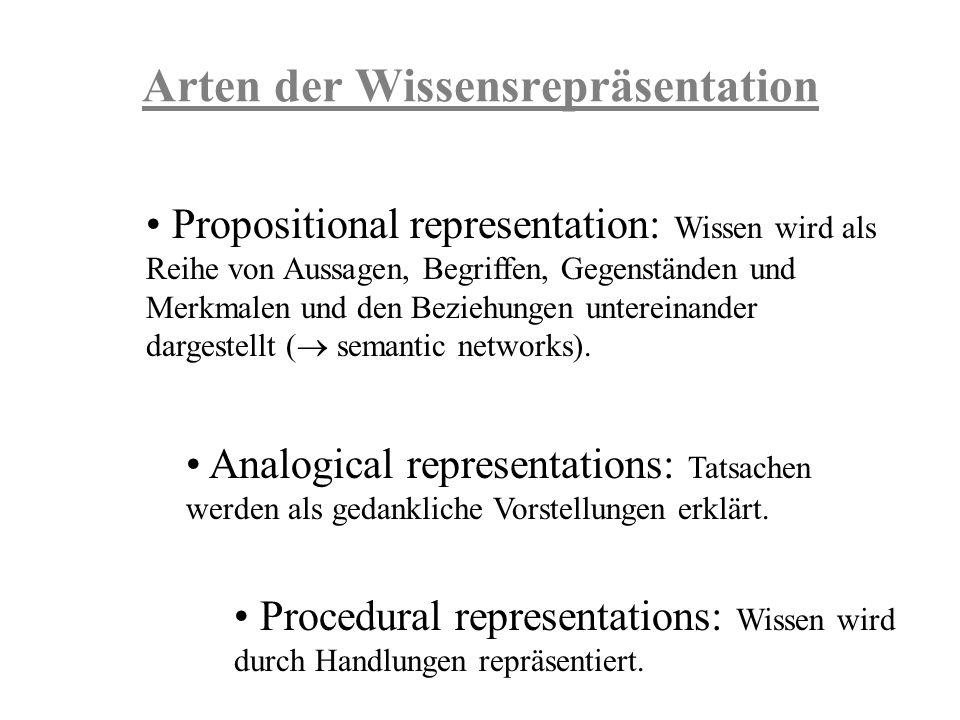 Arten der Wissensrepräsentation