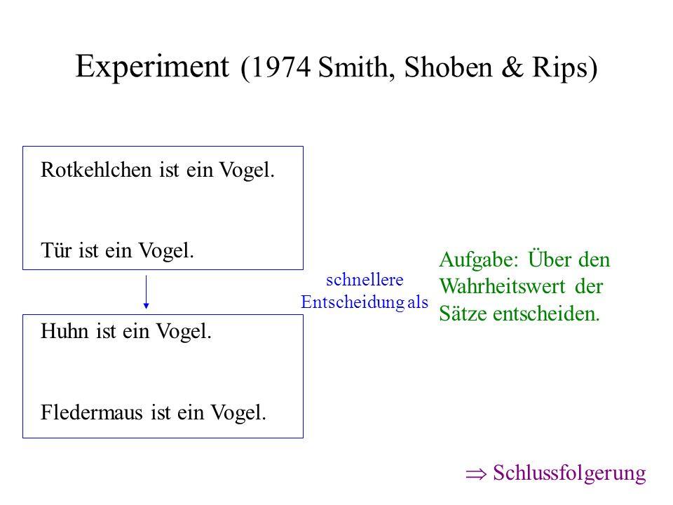 Experiment (1974 Smith, Shoben & Rips)
