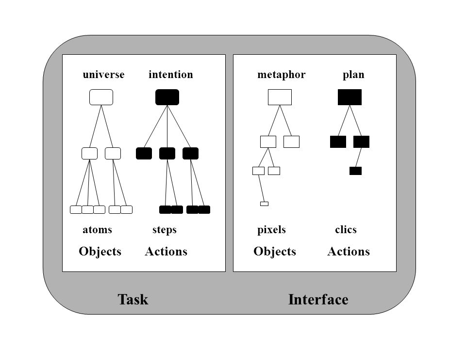 Task Interface Objects Actions universe intention metaphor plan atoms