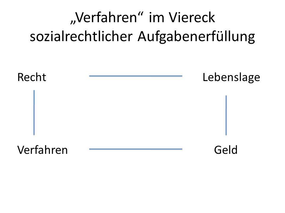 """""""Verfahren im Viereck sozialrechtlicher Aufgabenerfüllung"""