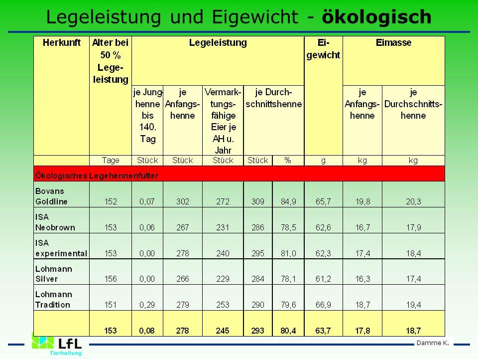 Legeleistung und Eigewicht - ökologisch