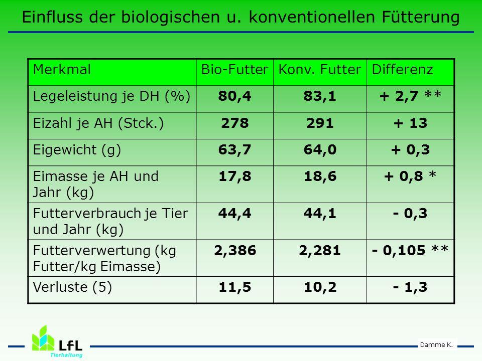 Einfluss der biologischen u. konventionellen Fütterung