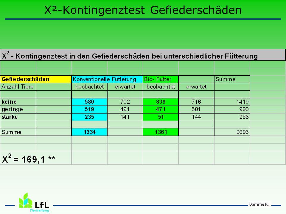X²-Kontingenztest Gefiederschäden