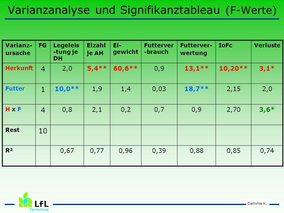 Varianzanalyse und Signifikanztableau (F-Werte)