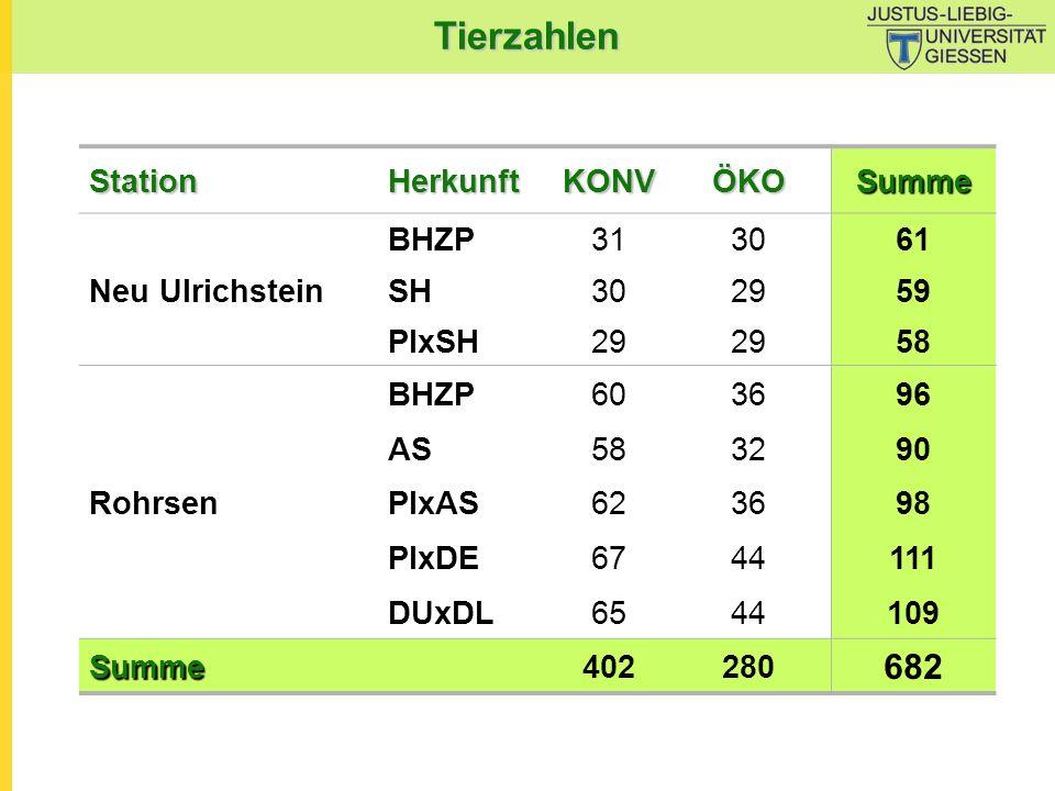 Tierzahlen 682 Station Herkunft KONV ÖKO Summe Neu Ulrichstein BHZP 31