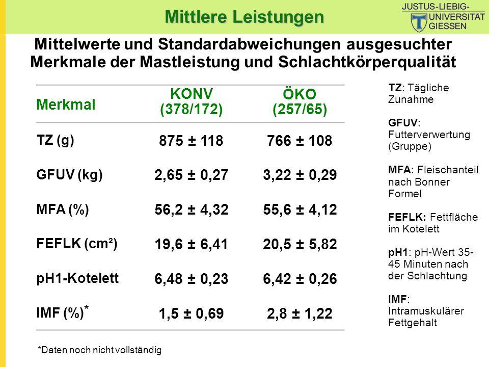 Mittlere Leistungen Mittelwerte und Standardabweichungen ausgesuchter Merkmale der Mastleistung und Schlachtkörperqualität.