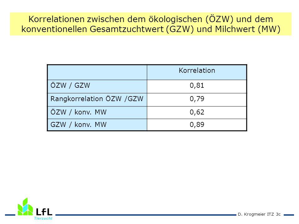 Korrelationen zwischen dem ökologischen (ÖZW) und dem konventionellen Gesamtzuchtwert (GZW) und Milchwert (MW)