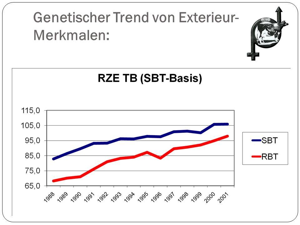 Genetischer Trend von Exterieur-Merkmalen:
