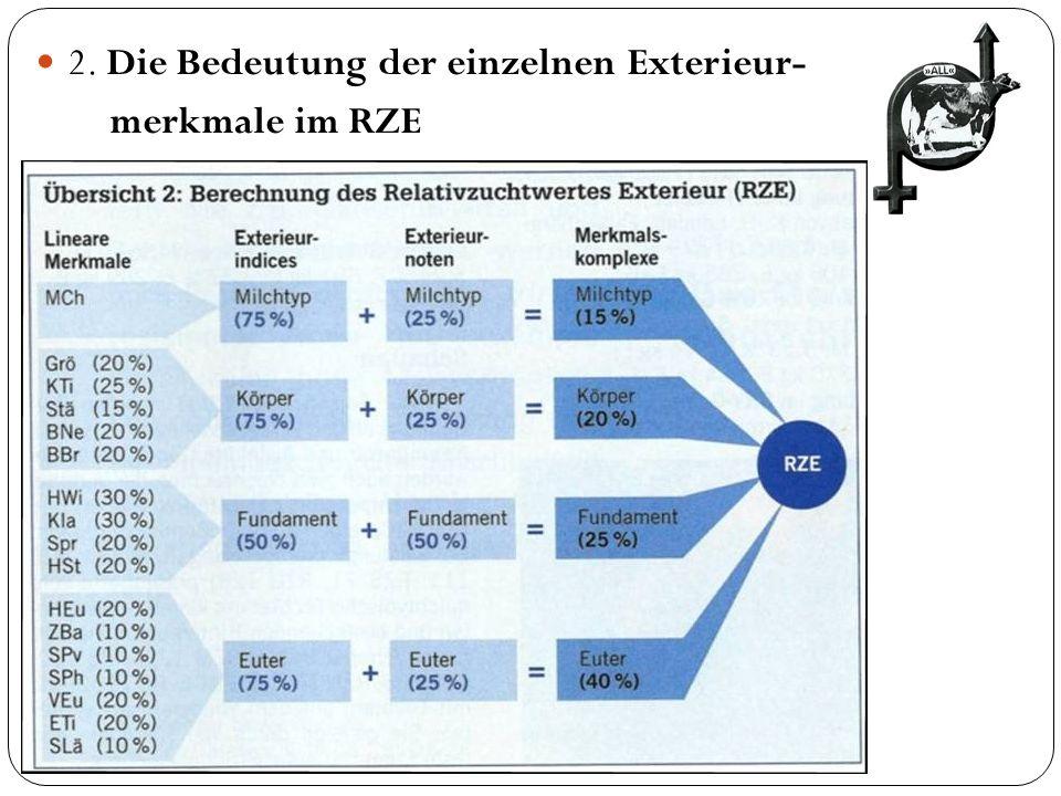 2. Die Bedeutung der einzelnen Exterieur-