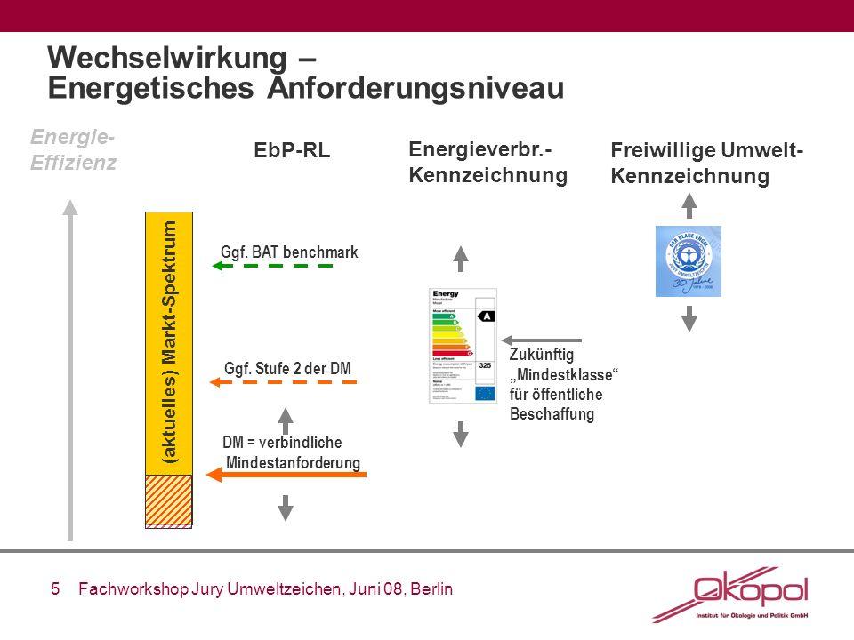 Wechselwirkung – Energetisches Anforderungsniveau