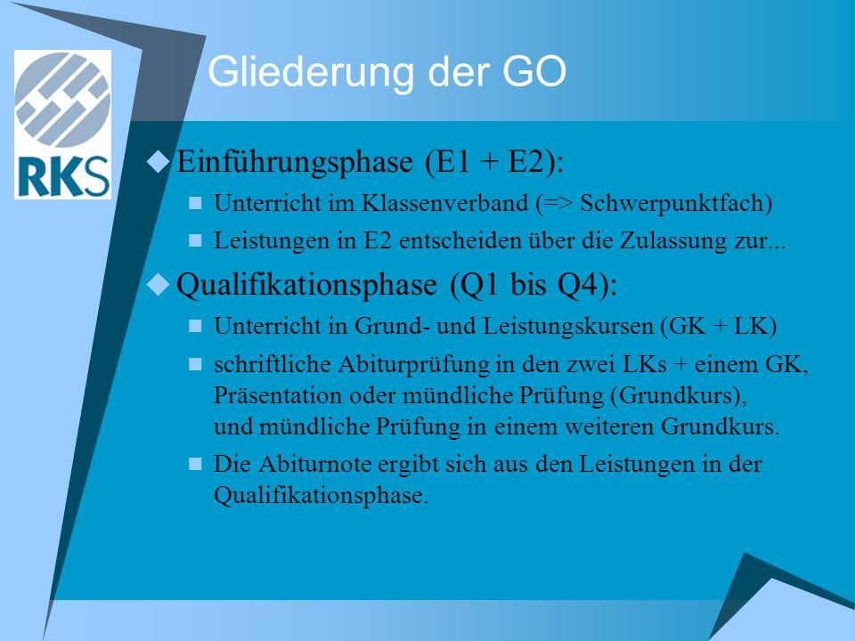 Gliederung der GO Einführungsphase (E1 + E2):
