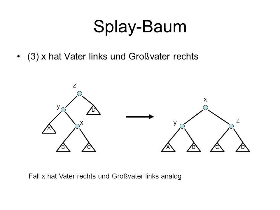 Splay-Baum (3) x hat Vater links und Großvater rechts z x y z x y