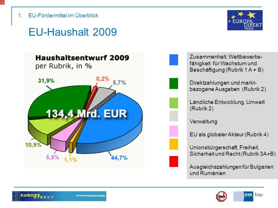 EU-Fördermittel im Überblick