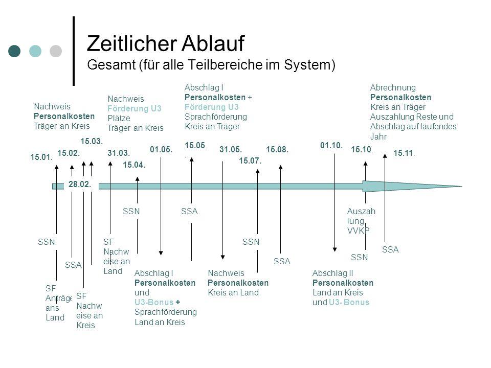 Zeitlicher Ablauf Gesamt (für alle Teilbereiche im System)