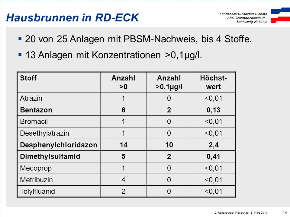 Hausbrunnen in RD-ECK 20 von 25 Anlagen mit PBSM-Nachweis, bis 4 Stoffe. 13 Anlagen mit Konzentrationen >0,1µg/l.