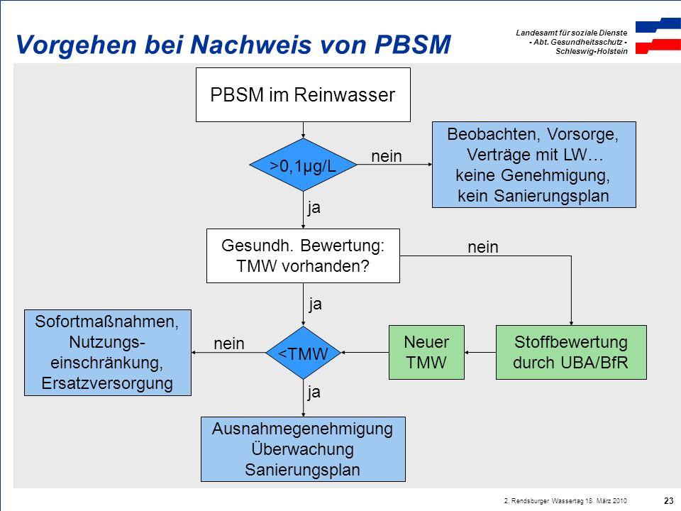 Vorgehen bei Nachweis von PBSM