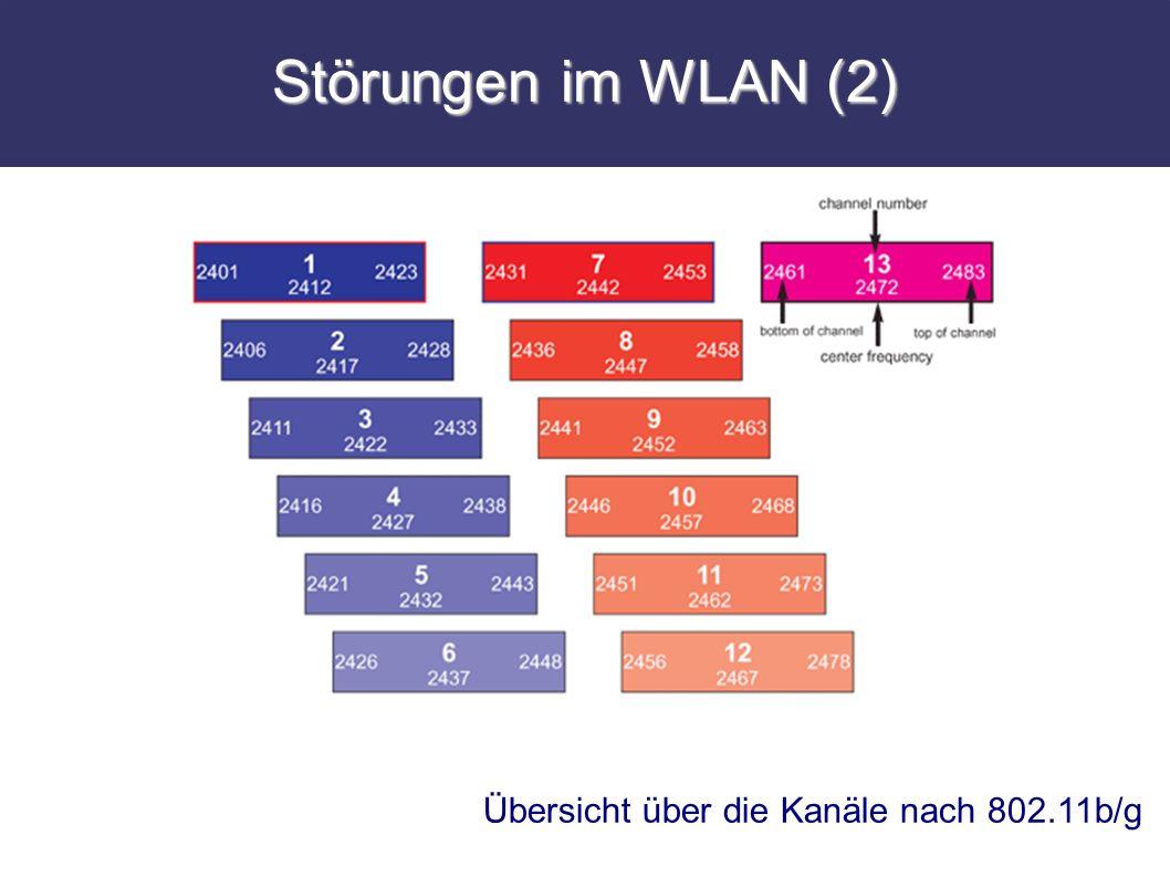 Störungen im WLAN (2) Übersicht über die Kanäle nach 802.11b/g
