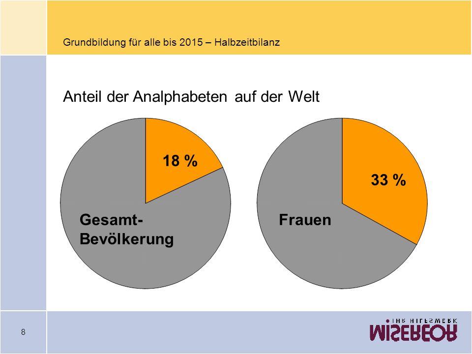 Grundbildung für alle bis 2015 – Halbzeitbilanz