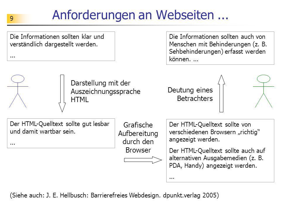 Anforderungen an Webseiten ...