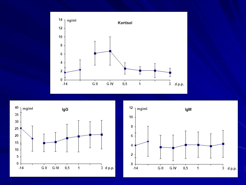 Kortisol IgG IgM