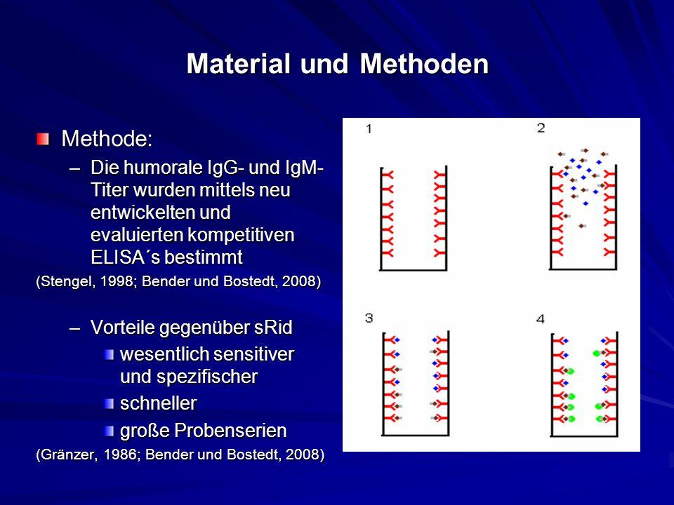 Material und Methoden Methode: