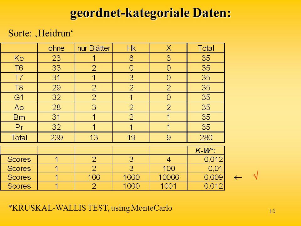 geordnet-kategoriale Daten: