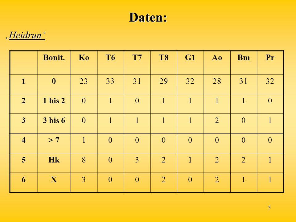 Daten: 'Heidrun' Bonit. Ko T6 T7 T8 G1 Ao Bm Pr 1 23 33 31 29 32 28 2