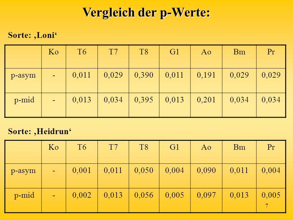 Vergleich der p-Werte:
