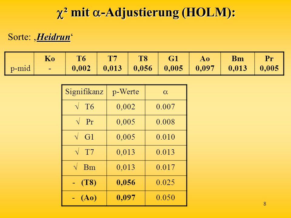 ² mit -Adjustierung (HOLM):