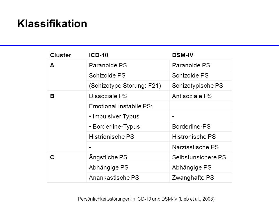 Klassifikation Cluster ICD-10 DSM-IV A Paranoide PS Schizoide PS