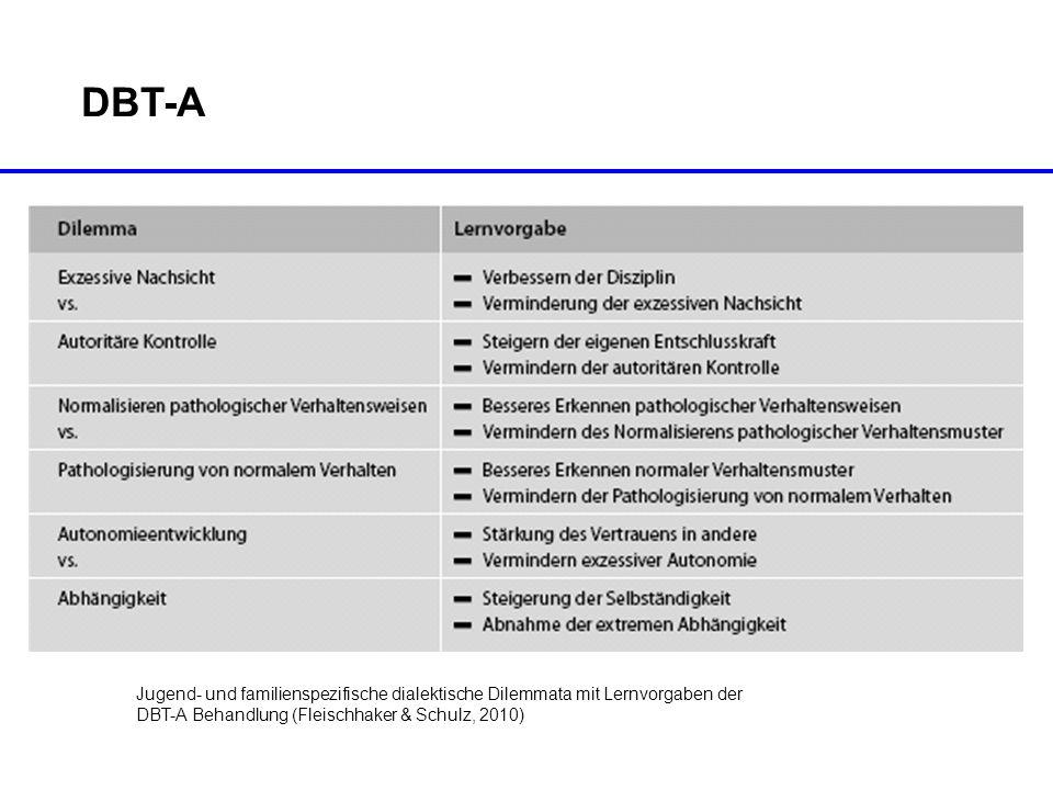DBT-A Jugend- und familienspezifische dialektische Dilemmata mit Lernvorgaben der. DBT-A Behandlung (Fleischhaker & Schulz, 2010)