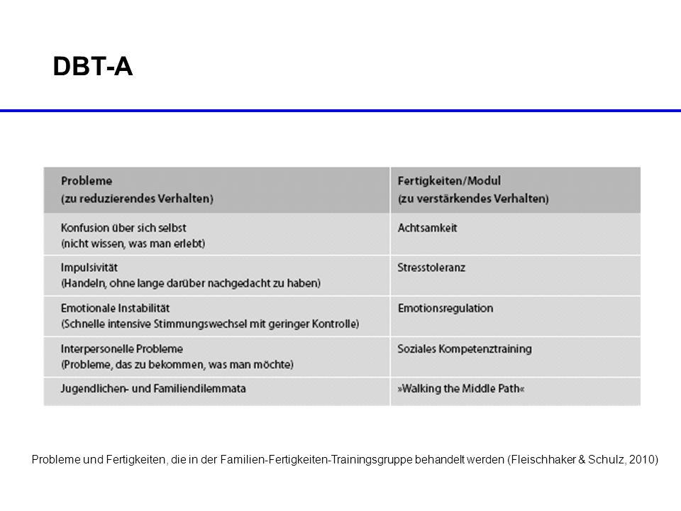 DBT-A Probleme und Fertigkeiten, die in der Familien-Fertigkeiten-Trainingsgruppe behandelt werden (Fleischhaker & Schulz, 2010)