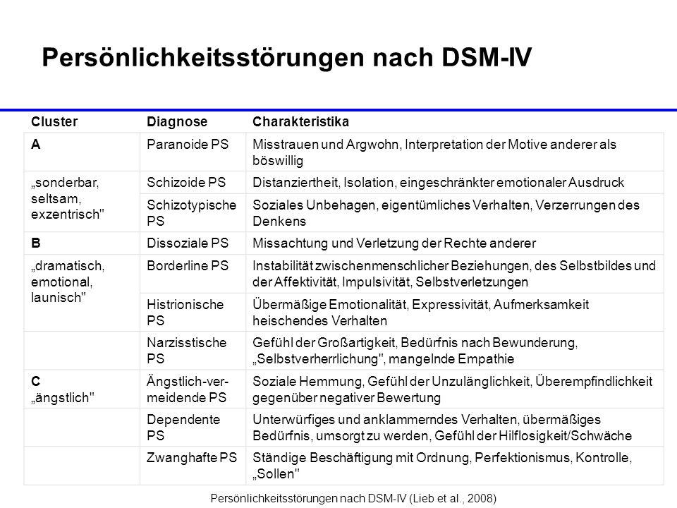 Persönlichkeitsstörungen nach DSM-IV