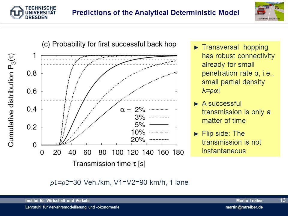 Predictions of the Analytical Deterministic Model