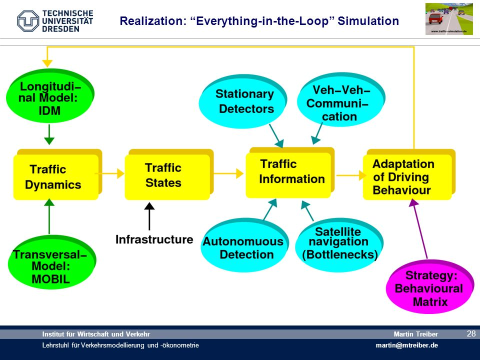 Realization: Everything-in-the-Loop Simulation