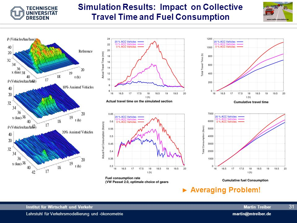 Simulation Results: Impact on Collective Travel Time and Fuel Consumption