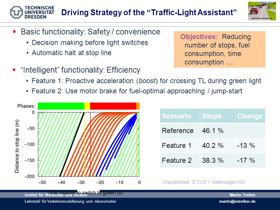 Driving Strategy of the Traffic-Light Assistant