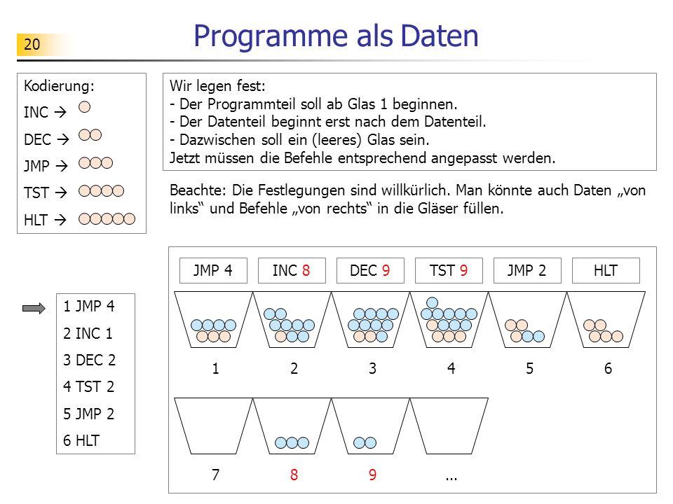 Programme als Daten Kodierung: INC  DEC  JMP  TST  HLT 