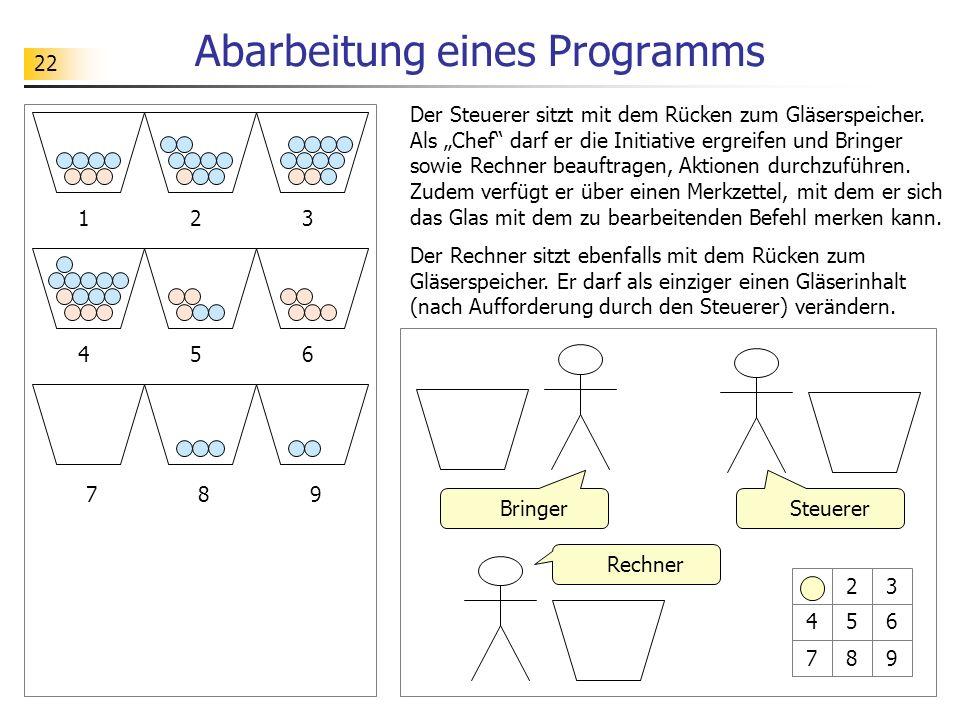 Abarbeitung eines Programms