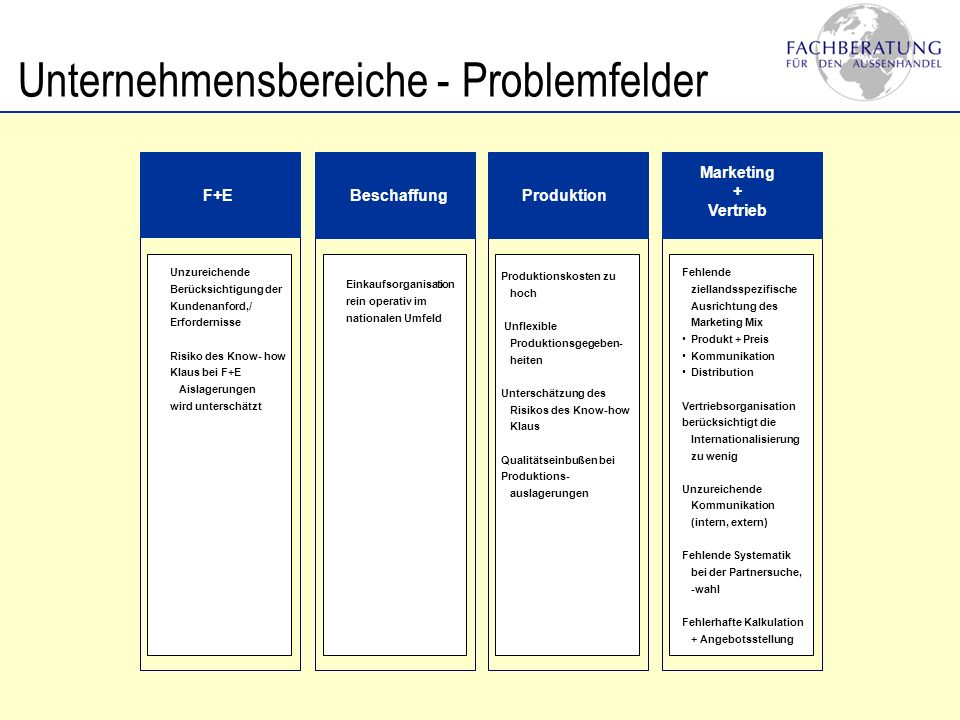 Unternehmensbereiche - Problemfelder