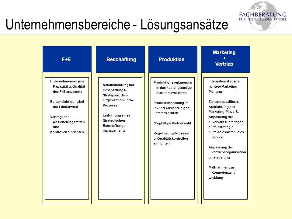 Unternehmensbereiche - Lösungsansätze