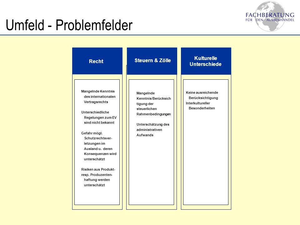 Umfeld - Problemfelder