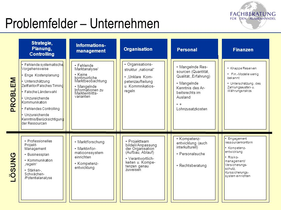 Strategie, Planung, Controlling Informations-management