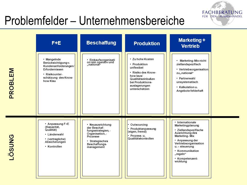 Problemfelder – Unternehmensbereiche
