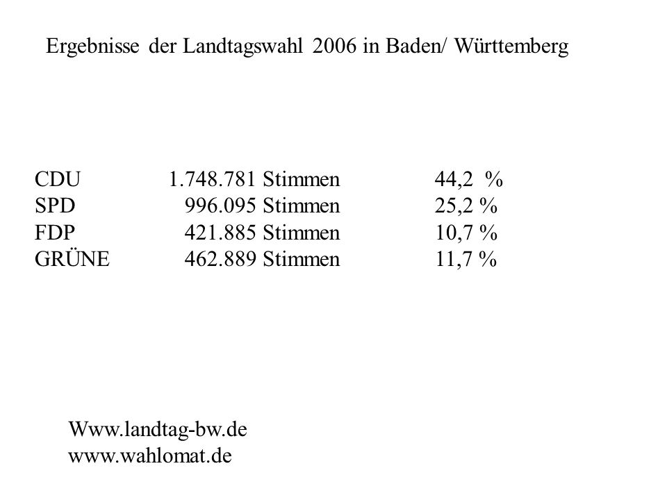 Ergebnisse der Landtagswahl 2006 in Baden/ Württemberg