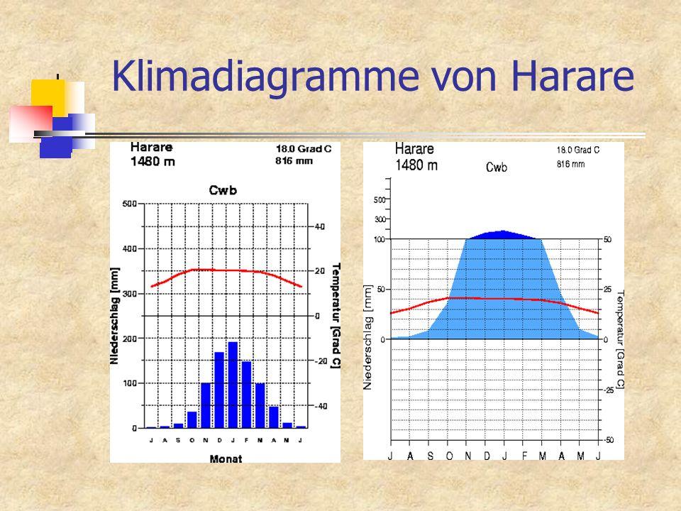 Klimadiagramme von Harare