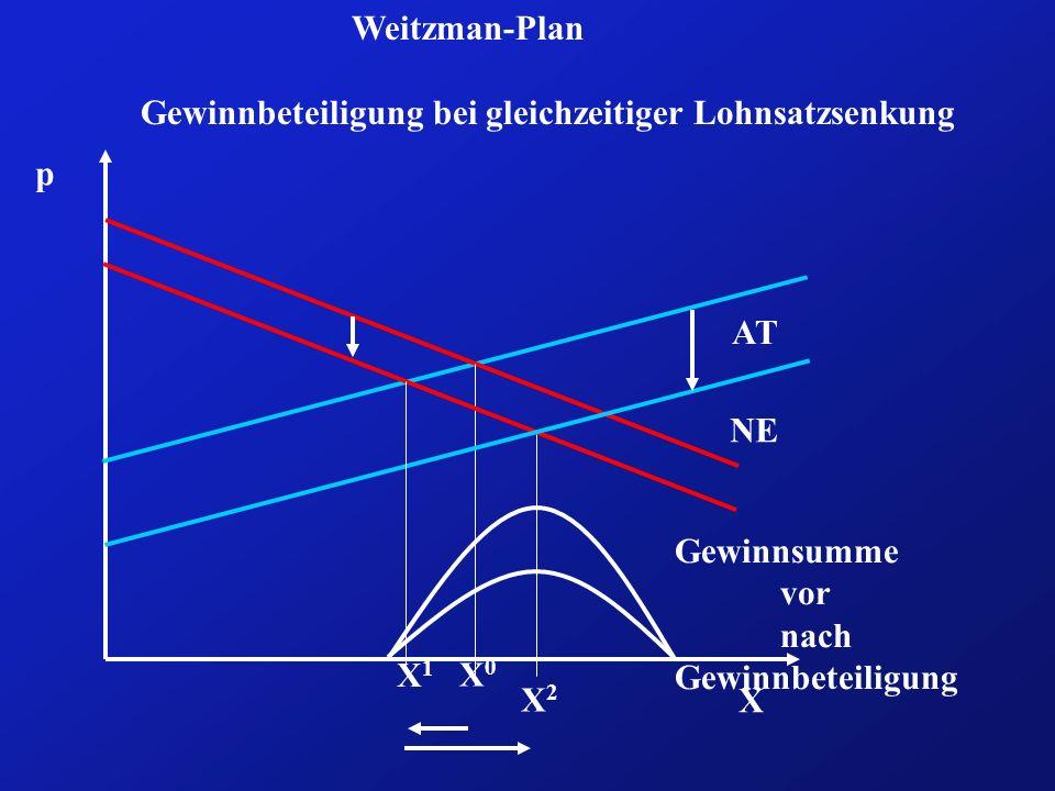 Weitzman-Plan Gewinnbeteiligung bei gleichzeitiger Lohnsatzsenkung. p. AT. NE. Gewinnsumme. vor.